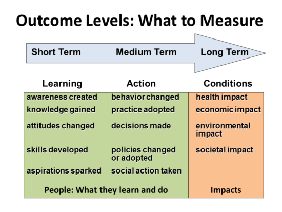 Outcome levels: What to measure showing short term learning, medium term behavoir, long term conditions